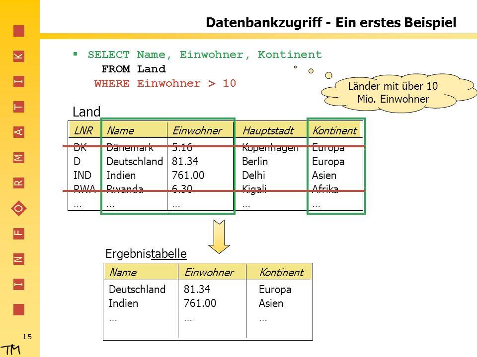I N F O R M A T I K 15 LNRNameEinwohnerHauptstadtKontinent DKDänemark5.16KopenhagenEuropa DDeutschland81.34 BerlinEuropa INDIndien761.00 DelhiAsien RWARwanda6.30 KigaliAfrika …………… Land SELECT Name, Einwohner, Kontinent FROM Land WHERE Einwohner > 10 Datenbankzugriff - Ein erstes Beispiel Länder mit über 10 Mio.