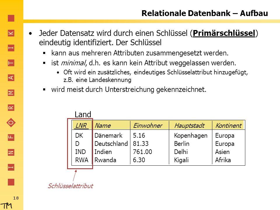I N F O R M A T I K 18 LNRNameEinwohnerHauptstadtKontinent DKDänemark5.16KopenhagenEuropa DDeutschland81.33BerlinEuropa INDIndien761.00 DelhiAsien RWARwanda6.30KigaliAfrika Land Relationale Datenbank – Aufbau Jeder Datensatz wird durch einen Schlüssel (Primärschlüssel) eindeutig identifiziert.