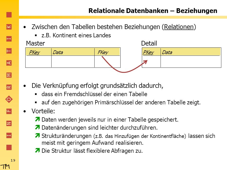I N F O R M A T I K 19 Relationale Datenbanken – Beziehungen Zwischen den Tabellen bestehen Beziehungen (Relationen) z.B.
