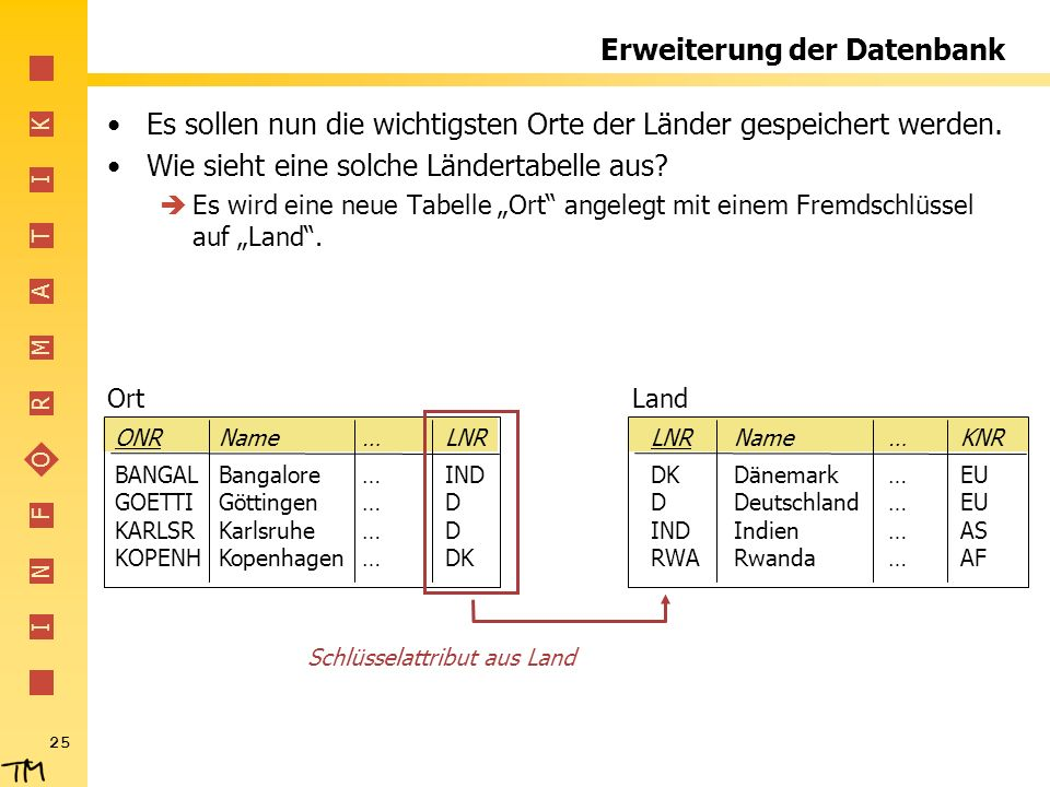 I N F O R M A T I K 25 Erweiterung der Datenbank Es sollen nun die wichtigsten Orte der Länder gespeichert werden.