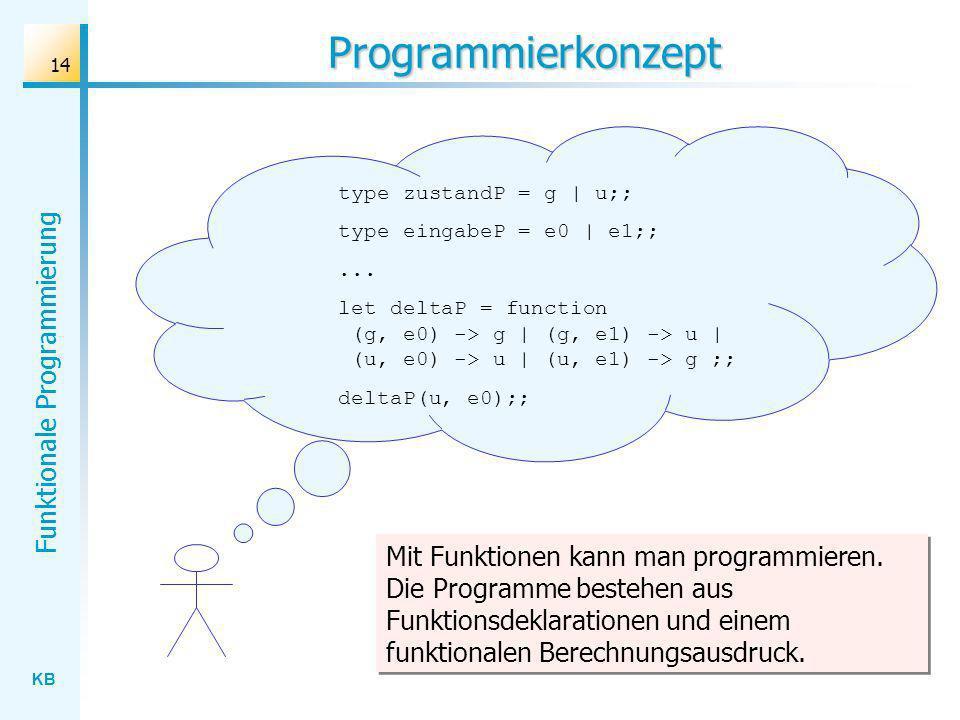 KB Funktionale Programmierung 14 Programmierkonzept type zustandP = g | u;; type eingabeP = e0 | e1;;... let deltaP = function (g, e0) -> g | (g, e1)