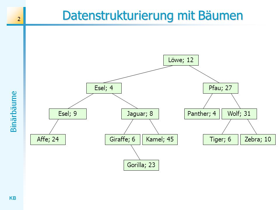 KB Binärbäume 53 Suchen: Lösungsstrategie Wolf; 31 Löwe; 12 Esel; 4 Jaguar; 8 Gorilla; 23 Affe; 24Kamel; 45Giraffe; 6Zebra; 10Tiger; 6 Panther; 4 Pfau; 27 Esel; 9 : aktuell Esel : Suchbegriff Suchergebnis: Esel; 4 Esel; 9 Problemlösung: Mache nichts