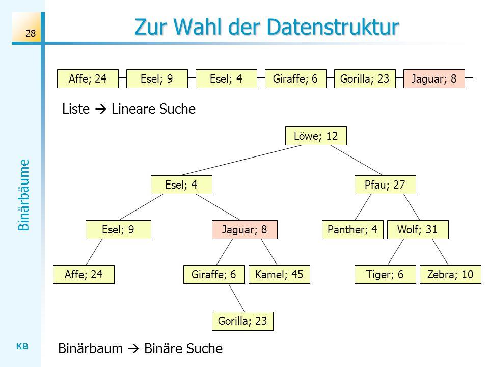 KB Binärbäume 28 Zur Wahl der Datenstruktur Wolf; 31 Löwe; 12 Esel; 4 Jaguar; 8 Gorilla; 23 Affe; 24Kamel; 45Giraffe; 6Zebra; 10Tiger; 6 Panther; 4 Pf