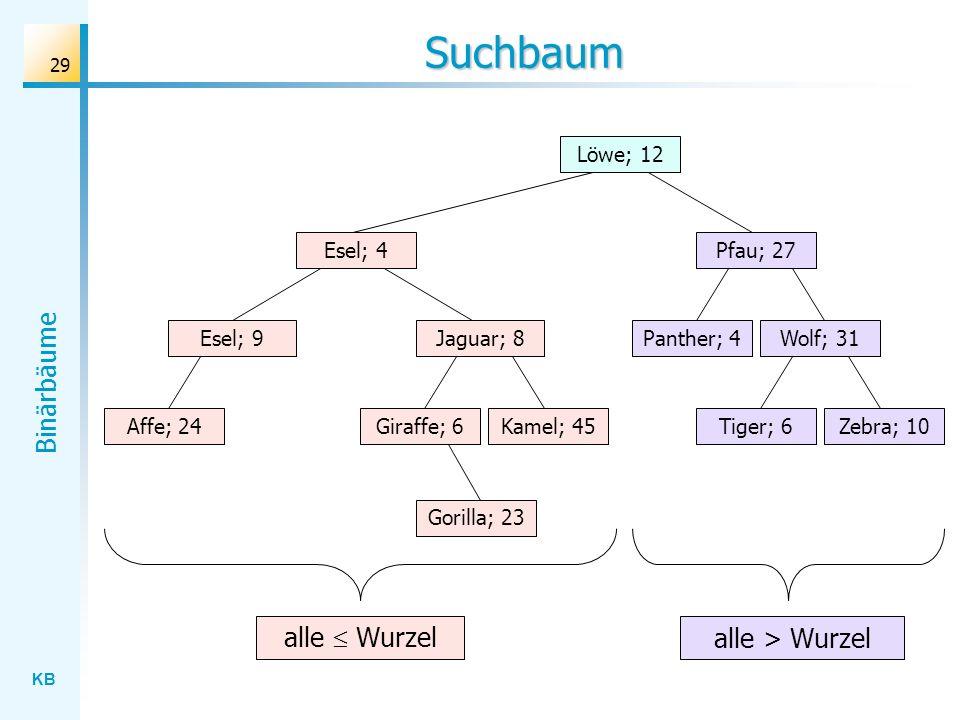KB Binärbäume 29 Suchbaum Wolf; 31 Löwe; 12 Esel; 4 Jaguar; 8 Gorilla; 23 Affe; 24Kamel; 45Giraffe; 6Zebra; 10Tiger; 6 Panther; 4 Pfau; 27 Esel; 9 all