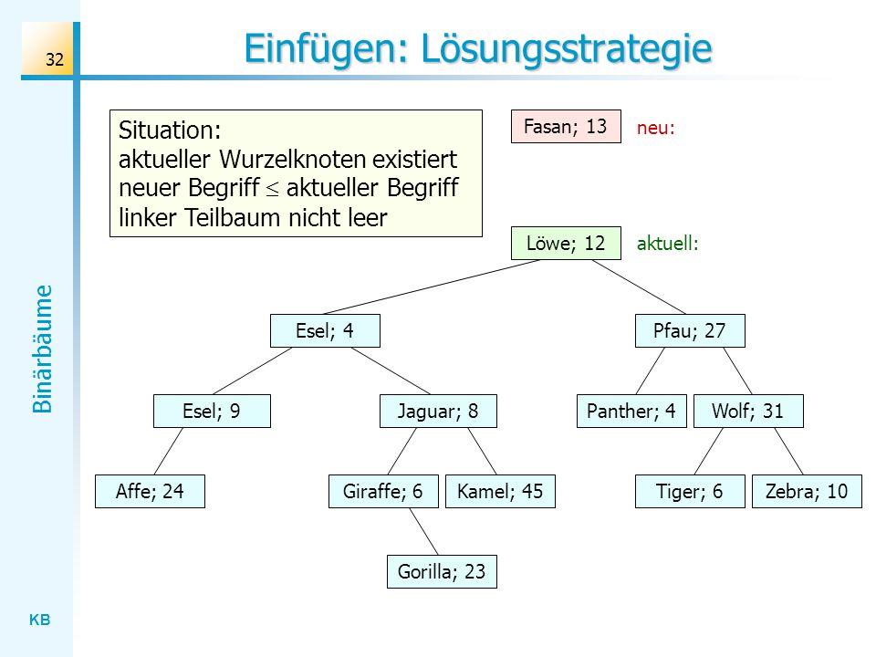 KB Binärbäume 32 Einfügen: Lösungsstrategie Wolf; 31 Löwe; 12 Esel; 4 Jaguar; 8 Gorilla; 23 Affe; 24Kamel; 45Giraffe; 6Zebra; 10Tiger; 6 Panther; 4 Pf