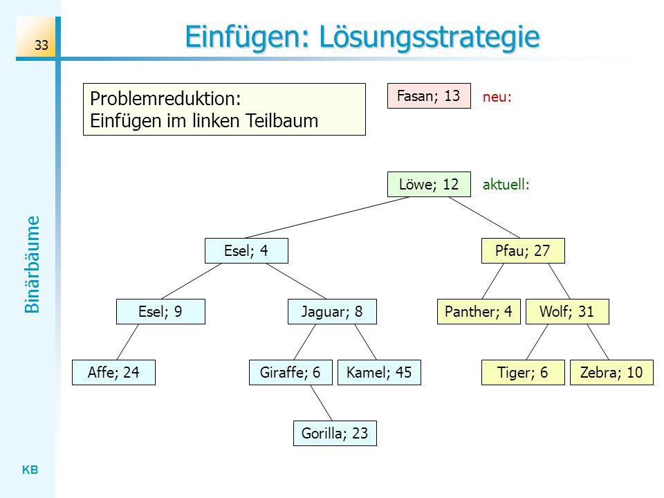 KB Binärbäume 33 Einfügen: Lösungsstrategie Wolf; 31 Esel; 4 Jaguar; 8 Gorilla; 23 Affe; 24Kamel; 45Giraffe; 6Zebra; 10Tiger; 6 Panther; 4 Pfau; 27 Es