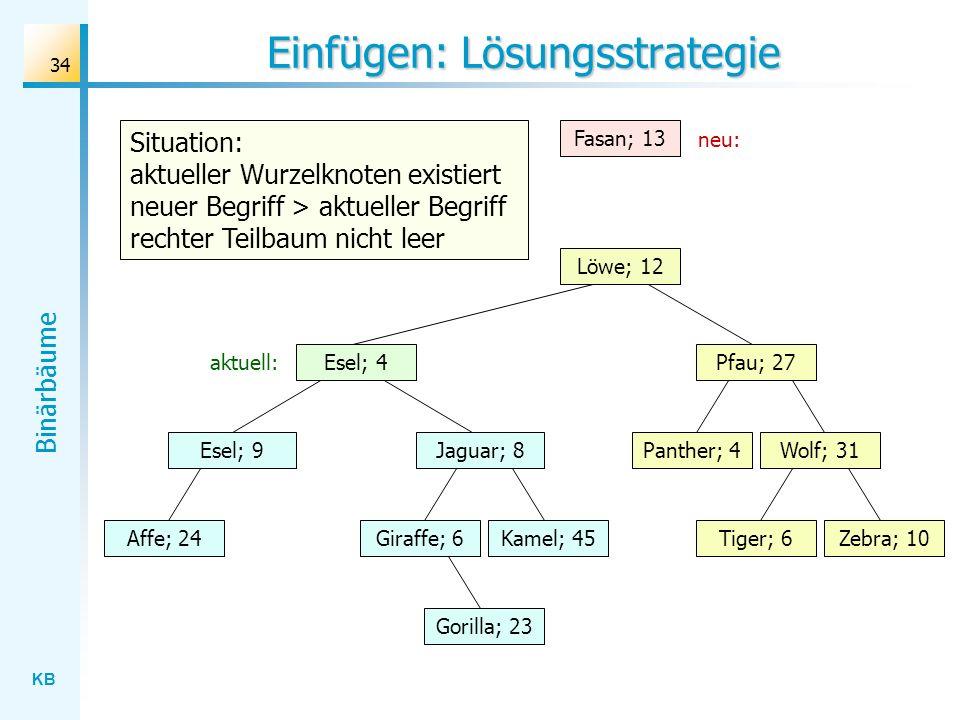 KB Binärbäume 34 Einfügen: Lösungsstrategie Wolf; 31 Löwe; 12 Esel; 4 Jaguar; 8 Gorilla; 23 Affe; 24Kamel; 45Giraffe; 6Zebra; 10Tiger; 6 Panther; 4 Pf