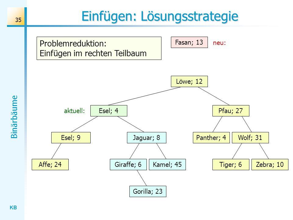 KB Binärbäume 35 Einfügen: Lösungsstrategie Wolf; 31 Löwe; 12 Jaguar; 8 Gorilla; 23 Affe; 24Kamel; 45Giraffe; 6Zebra; 10Tiger; 6 Panther; 4 Pfau; 27 E
