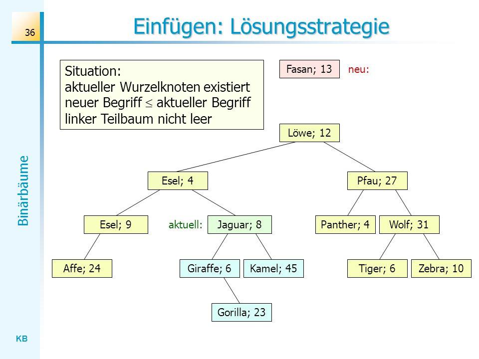 KB Binärbäume 36 Einfügen: Lösungsstrategie Wolf; 31 Löwe; 12 Esel; 4 Jaguar; 8 Gorilla; 23 Affe; 24Kamel; 45Giraffe; 6Zebra; 10Tiger; 6 Panther; 4 Pf
