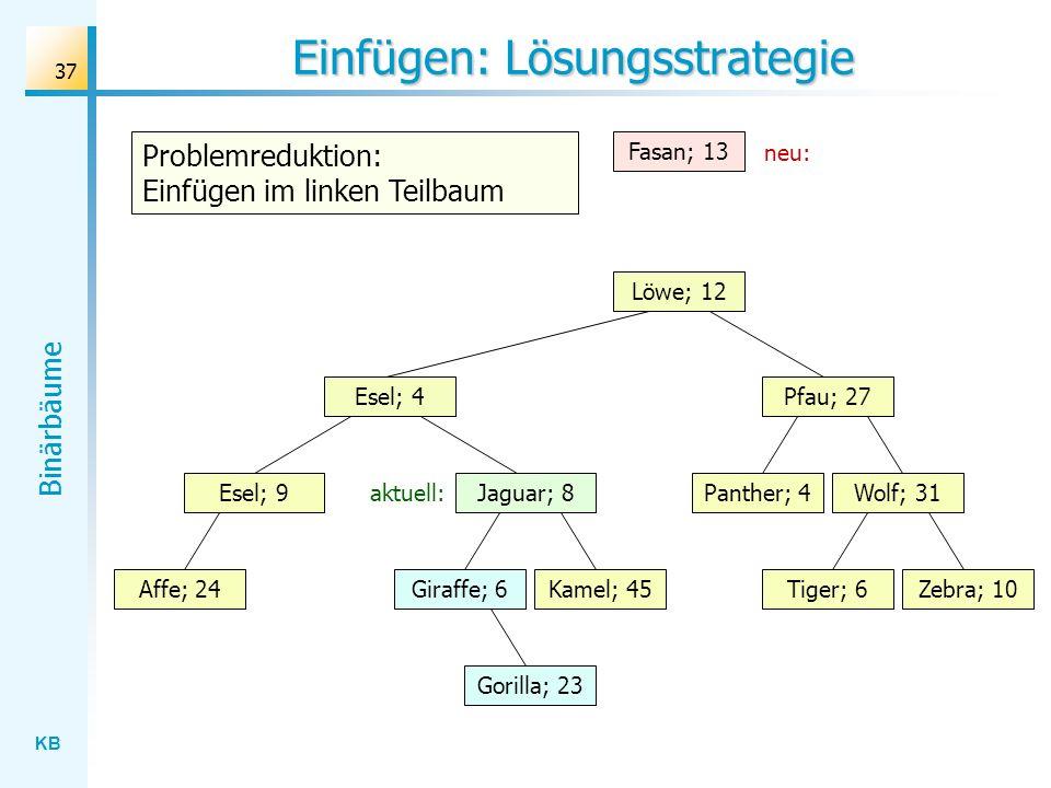 KB Binärbäume 37 Einfügen: Lösungsstrategie Wolf; 31 Löwe; 12 Esel; 4 Gorilla; 23 Affe; 24Kamel; 45Giraffe; 6Zebra; 10Tiger; 6 Panther; 4 Pfau; 27 Ese