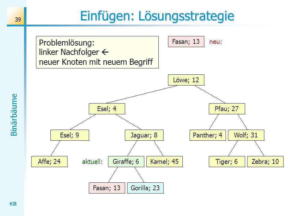 KB Binärbäume 39 Einfügen: Lösungsstrategie Wolf; 31 Löwe; 12 Esel; 4 Jaguar; 8 Gorilla; 23 Affe; 24Kamel; 45Giraffe; 6Zebra; 10Tiger; 6 Panther; 4 Pf