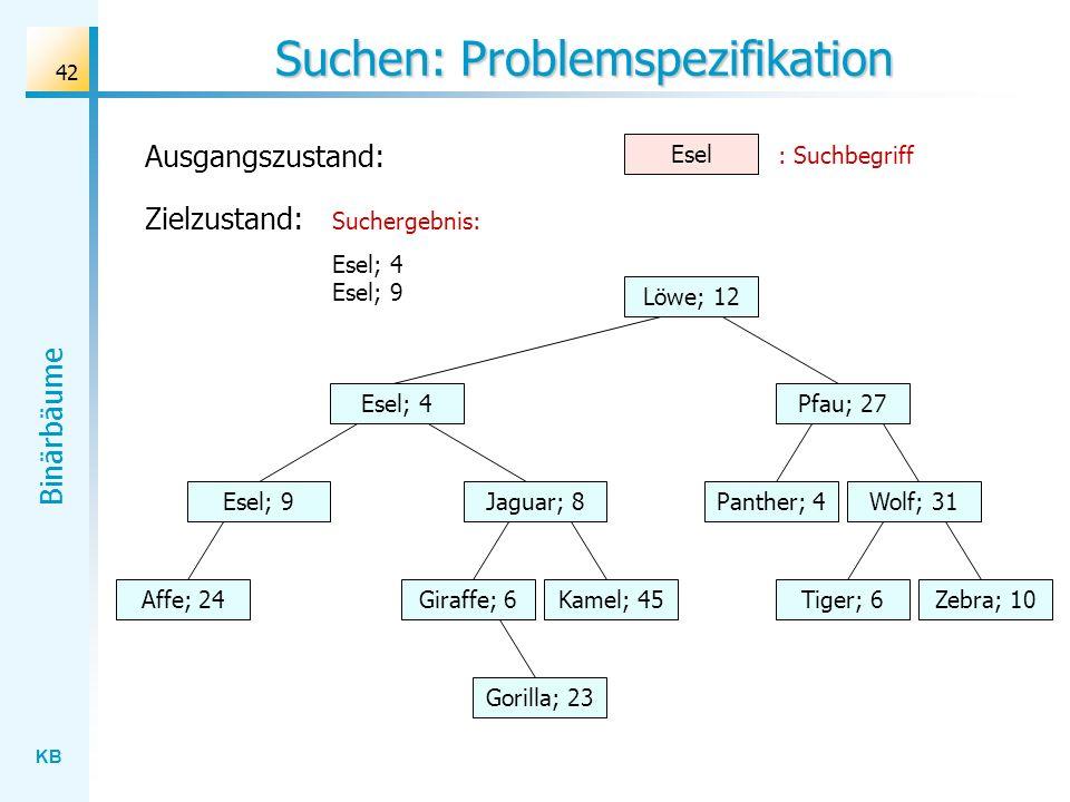 KB Binärbäume 42 Suchen: Problemspezifikation Wolf; 31 Löwe; 12 Esel; 4 Jaguar; 8 Gorilla; 23 Affe; 24Kamel; 45Giraffe; 6Zebra; 10Tiger; 6 Panther; 4