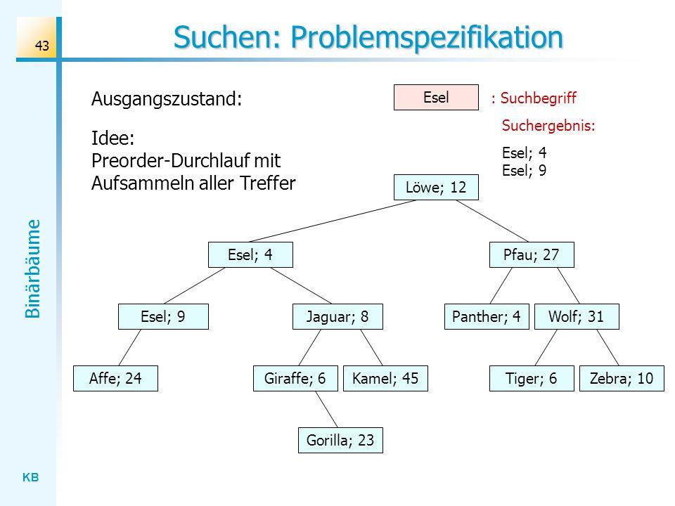KB Binärbäume 43 Suchen: Problemspezifikation Wolf; 31 Löwe; 12 Esel; 4 Jaguar; 8 Gorilla; 23 Affe; 24Kamel; 45Giraffe; 6Zebra; 10Tiger; 6 Panther; 4