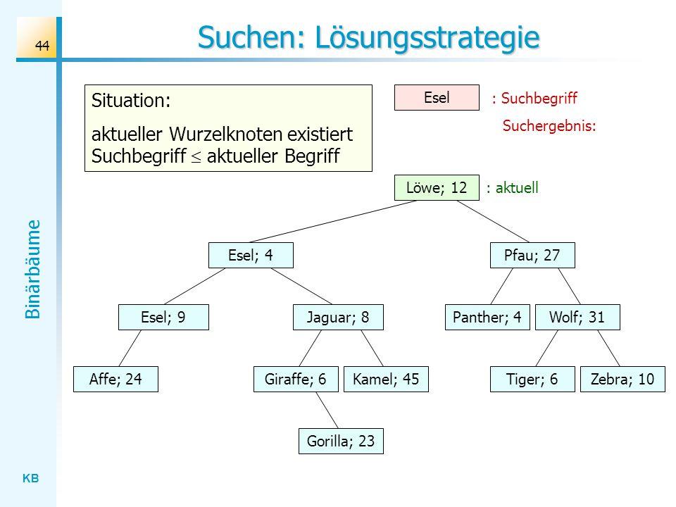 KB Binärbäume 44 Suchen: Lösungsstrategie Wolf; 31 Löwe; 12 Esel; 4 Jaguar; 8 Gorilla; 23 Affe; 24Kamel; 45Giraffe; 6Zebra; 10Tiger; 6 Panther; 4 Pfau