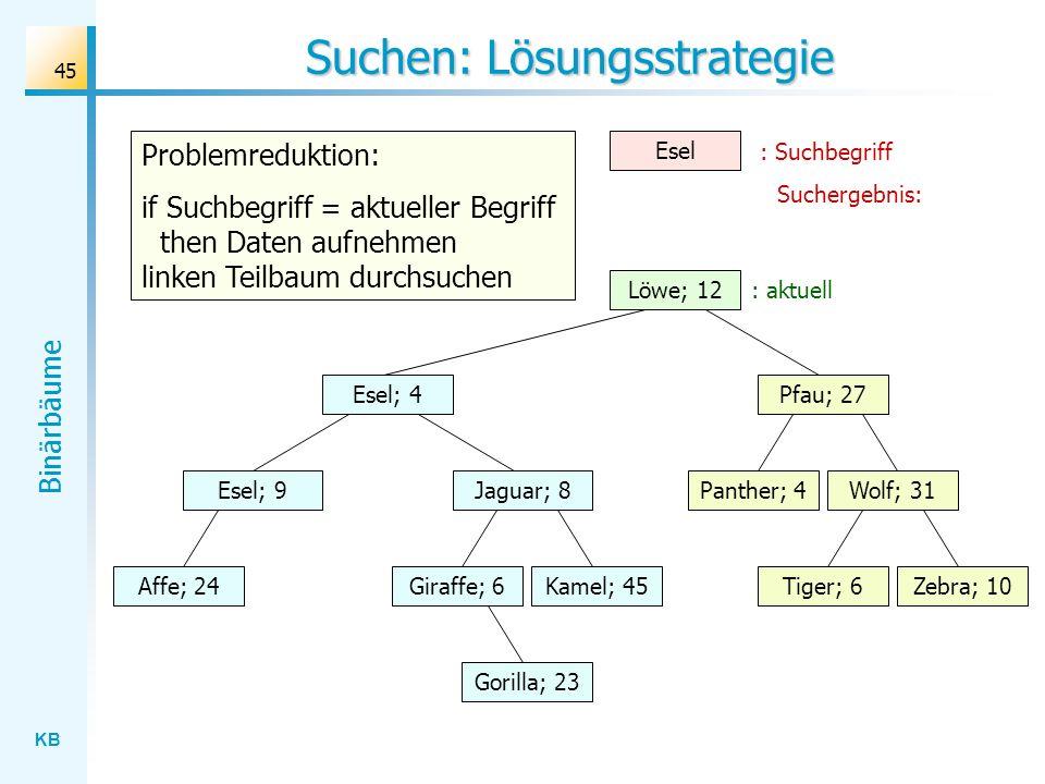 KB Binärbäume 45 Suchen: Lösungsstrategie Wolf; 31 Löwe; 12 Esel; 4 Jaguar; 8 Gorilla; 23 Affe; 24Kamel; 45Giraffe; 6Zebra; 10Tiger; 6 Panther; 4 Pfau
