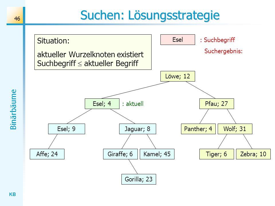 KB Binärbäume 46 Suchen: Lösungsstrategie Wolf; 31 Löwe; 12 Esel; 4 Jaguar; 8 Gorilla; 23 Affe; 24Kamel; 45Giraffe; 6Zebra; 10Tiger; 6 Panther; 4 Pfau