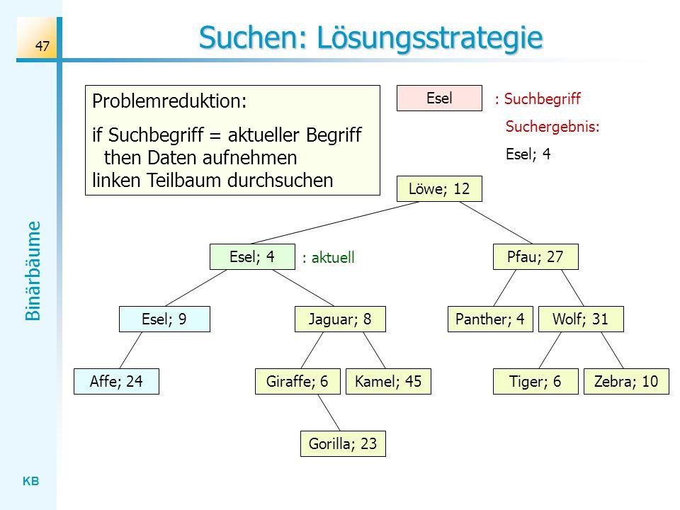 KB Binärbäume 47 Suchen: Lösungsstrategie Wolf; 31 Löwe; 12 Esel; 4 Jaguar; 8 Gorilla; 23 Affe; 24Kamel; 45Giraffe; 6Zebra; 10Tiger; 6 Panther; 4 Pfau