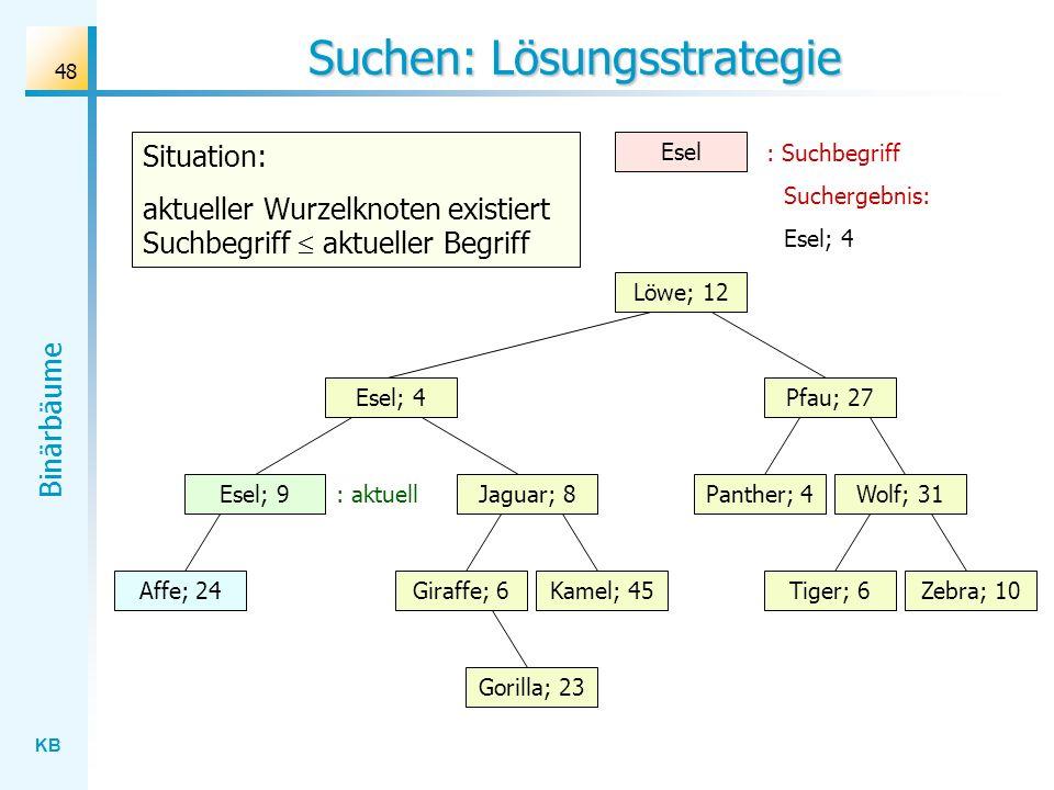 KB Binärbäume 48 Suchen: Lösungsstrategie Wolf; 31 Löwe; 12 Esel; 4 Jaguar; 8 Gorilla; 23 Affe; 24Kamel; 45Giraffe; 6Zebra; 10Tiger; 6 Panther; 4 Pfau