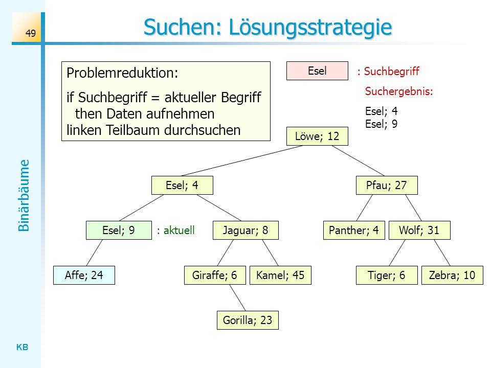 KB Binärbäume 49 Suchen: Lösungsstrategie Wolf; 31 Löwe; 12 Esel; 4 Jaguar; 8 Gorilla; 23 Affe; 24Kamel; 45Giraffe; 6Zebra; 10Tiger; 6 Panther; 4 Pfau