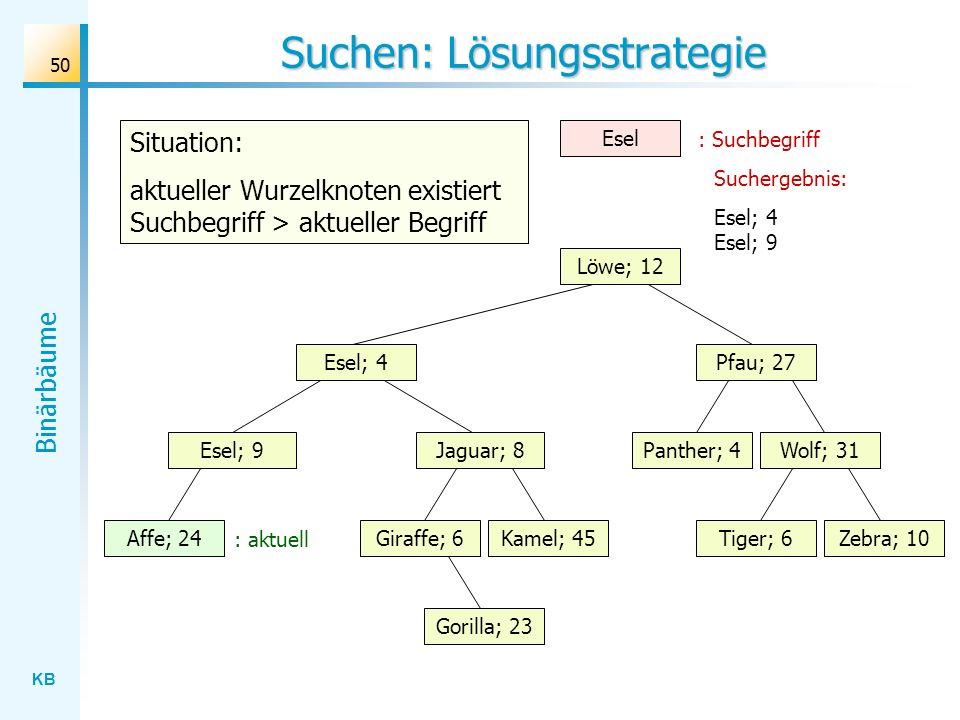 KB Binärbäume 50 Suchen: Lösungsstrategie Wolf; 31 Löwe; 12 Esel; 4 Jaguar; 8 Gorilla; 23 Affe; 24Kamel; 45Giraffe; 6Zebra; 10Tiger; 6 Panther; 4 Pfau