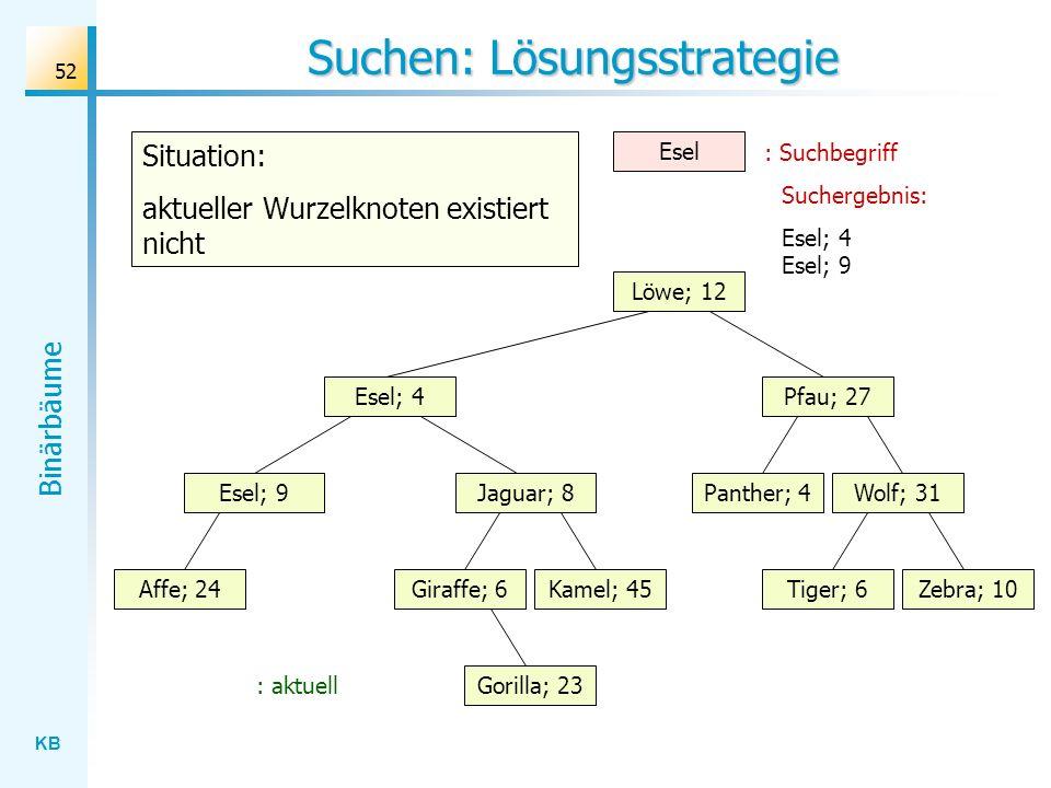 KB Binärbäume 52 Suchen: Lösungsstrategie Wolf; 31 Löwe; 12 Esel; 4 Jaguar; 8 Gorilla; 23 Affe; 24Kamel; 45Giraffe; 6Zebra; 10Tiger; 6 Panther; 4 Pfau