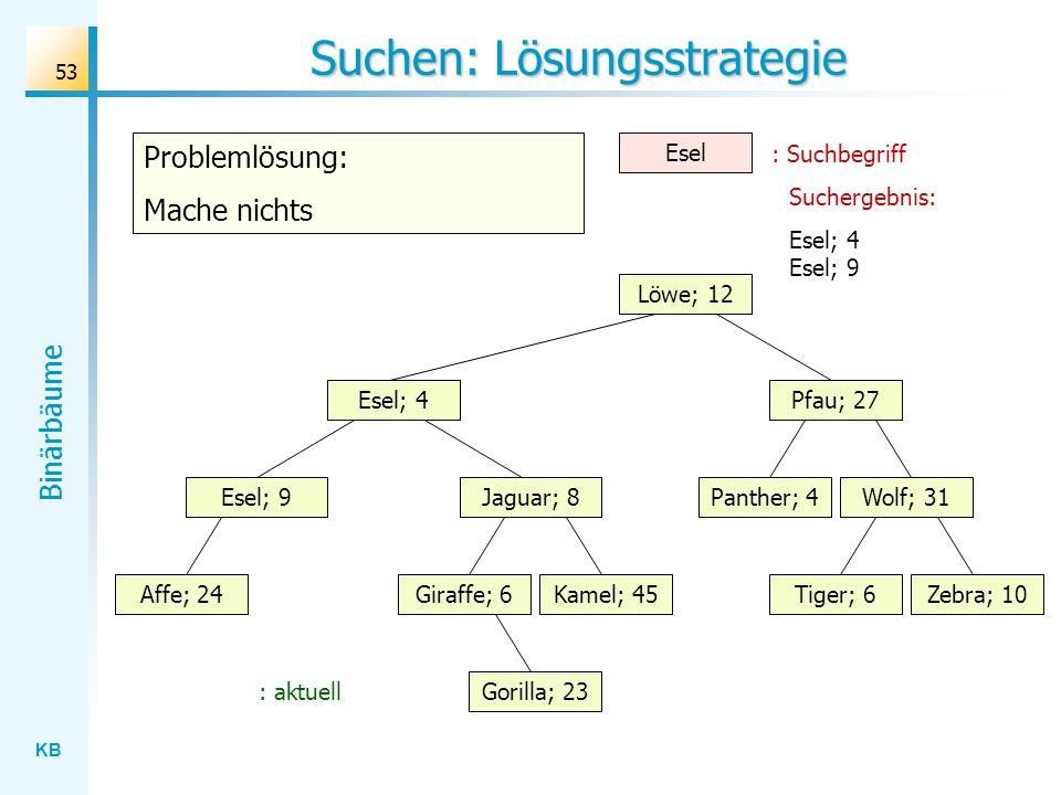 KB Binärbäume 53 Suchen: Lösungsstrategie Wolf; 31 Löwe; 12 Esel; 4 Jaguar; 8 Gorilla; 23 Affe; 24Kamel; 45Giraffe; 6Zebra; 10Tiger; 6 Panther; 4 Pfau