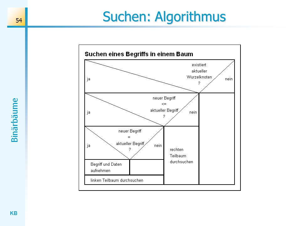 KB Binärbäume 54 Suchen: Algorithmus
