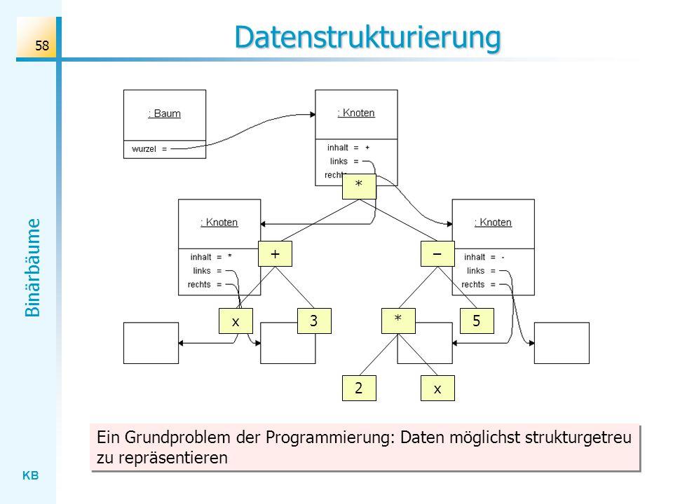 KB Binärbäume 58 Datenstrukturierung Ein Grundproblem der Programmierung: Daten möglichst strukturgetreu zu repräsentieren * + x3 2x – 5*
