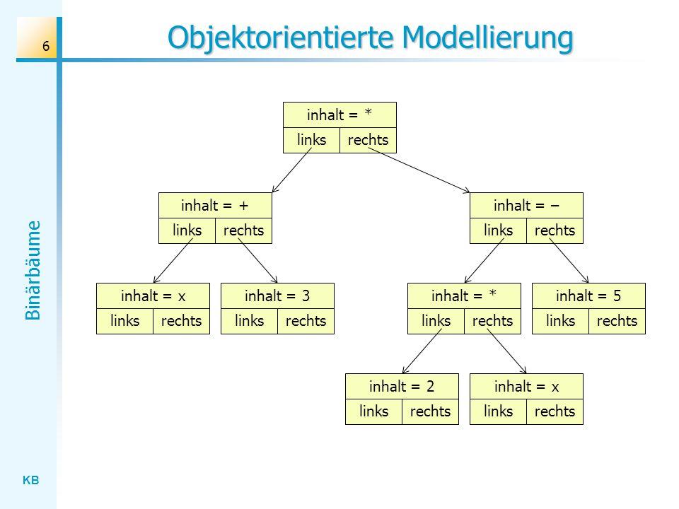 KB Binärbäume 47 Suchen: Lösungsstrategie Wolf; 31 Löwe; 12 Esel; 4 Jaguar; 8 Gorilla; 23 Affe; 24Kamel; 45Giraffe; 6Zebra; 10Tiger; 6 Panther; 4 Pfau; 27 Esel; 9 : aktuell Esel : Suchbegriff Suchergebnis: Esel; 4 Problemreduktion: if Suchbegriff = aktueller Begriff then Daten aufnehmen linken Teilbaum durchsuchen