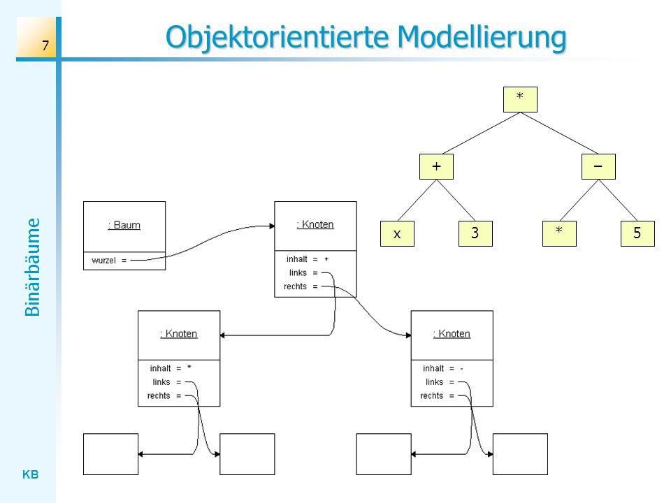KB Binärbäume 18 Postorder-Traversierung eines Binärbaums * + x3 2x – 5* x 3 + 2 x * 5 - * Traversiere den linken Teilbaum in Postorder Traversiere den rechten Teilbaum in Postorder Verarbeite die Wurzel