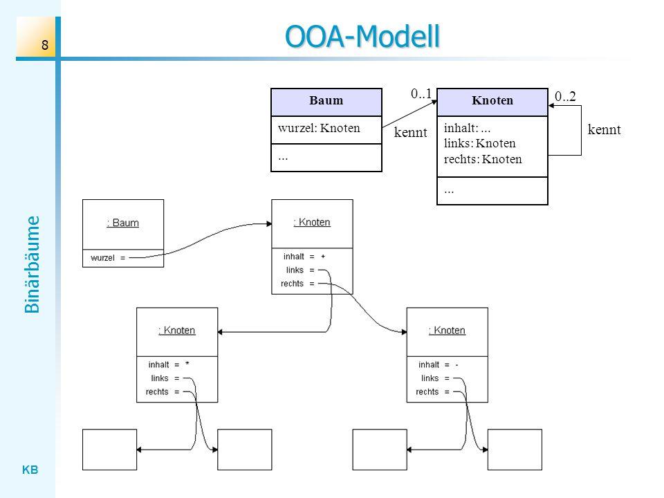 KB Binärbäume 8 OOA-Modell Knoten inhalt:... links: Knoten rechts: Knoten... Baum wurzel: Knoten... kennt 0..2 0..1