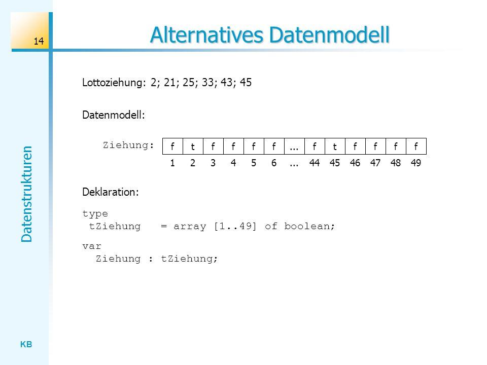 KB Datenstrukturen 14 Alternatives Datenmodell Lottoziehung: 2; 21; 25; 33; 43; 45 f Ziehung: tffff 123456 type tZiehung = array [1..49] of boolean; var Ziehung : tZiehung; Deklaration: Datenmodell:...ftffff 444546474849...