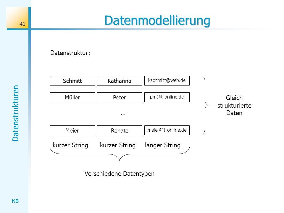 KB Datenstrukturen 41 Datenmodellierung Peter pm@t-online.de Datenstruktur: KatharinaSchmitt kschmitt@web.de Müller Renate meier@t-online.de Meier...