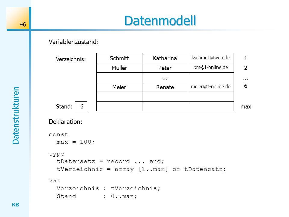 KB Datenstrukturen 46 Datenmodell const max = 100; type tDatensatz = record...
