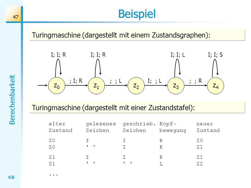 KB Berechenbarkeit 47 Beispiel Turingmaschine (dargestellt mit einem Zustandsgraphen): z0z0 I; I; R ; I; R z1z1 ; ; L I; I; R z2z2 I; ; L z3z3 ; ; R I