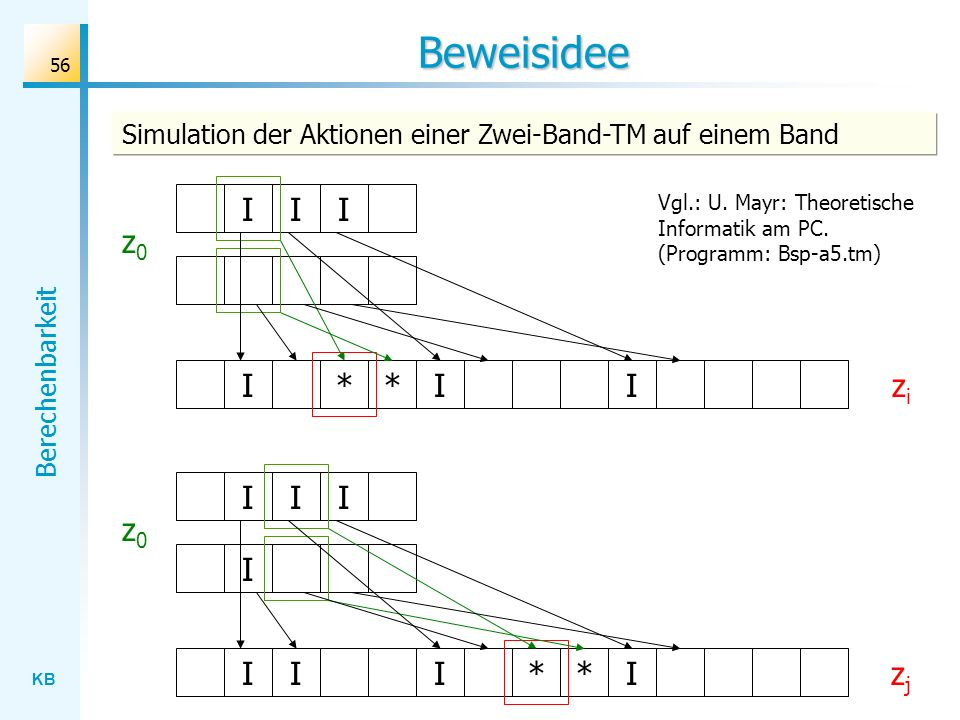 KB Berechenbarkeit 56 Beweisidee z0z0 III I Simulation der Aktionen einer Zwei-Band-TM auf einem Band z0z0 III II*I* II*I*I zizi zjzj Vgl.: U. Mayr: T