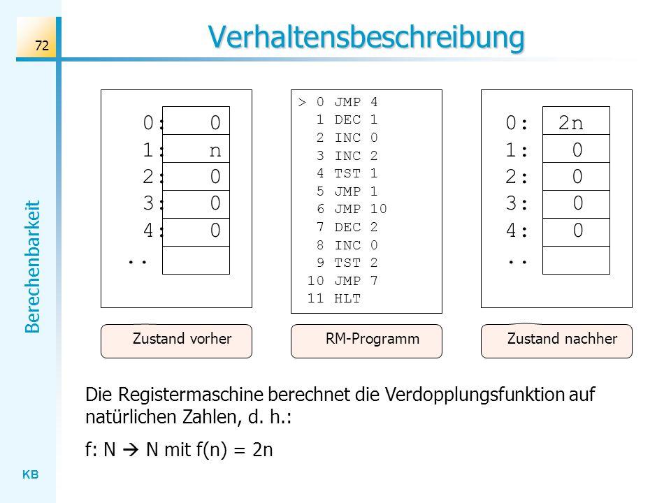 KB Berechenbarkeit 72 Verhaltensbeschreibung 0:0 1:n 2:0 3:0 4:0.. Zustand vorher RM-Programm 0: 2n 1: 0 2: 0 3:0 4:0.. Zustand nachher Die Registerma