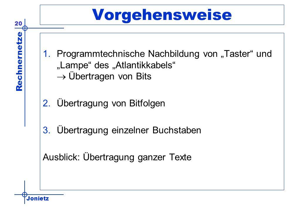 Jonietz Rechnernetze 20 Vorgehensweise 1.Programmtechnische Nachbildung von Taster und Lampe des Atlantikkabels Übertragen von Bits 2.Übertragung von Bitfolgen 3.Übertragung einzelner Buchstaben Ausblick: Übertragung ganzer Texte