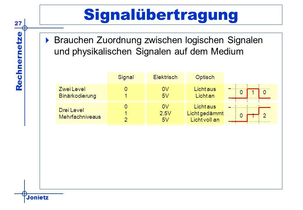 Jonietz Rechnernetze 27 Signalübertragung Brauchen Zuordnung zwischen logischen Signalen und physikalischen Signalen auf dem Medium SignalElektrischOptisch Zwei Level Binärkodierung Drei Level Mehrfachniveaus 0101 0V 5V Licht aus Licht an 012012 0V 2,5V 5V Licht aus Licht gedämmt Licht voll an 010 012