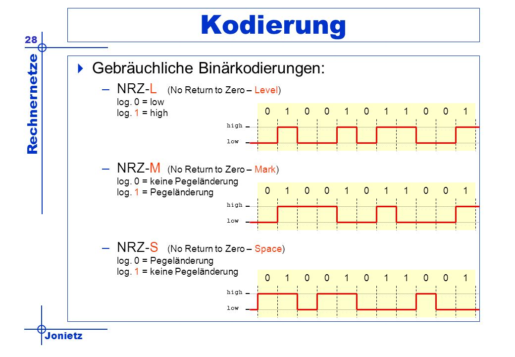 Jonietz Rechnernetze 28 Kodierung Gebräuchliche Binärkodierungen: –NRZ-L (No Return to Zero – Level) log. 0 = low log. 1 = high –NRZ-M (No Return to Z