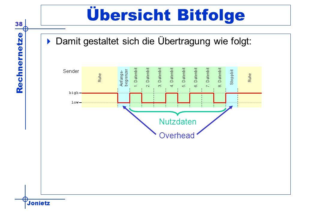 Jonietz Rechnernetze 38 Übersicht Bitfolge Damit gestaltet sich die Übertragung wie folgt: high low Ruhe Anfangs- begrenzer Stoppbit1. Datenbit2. Date