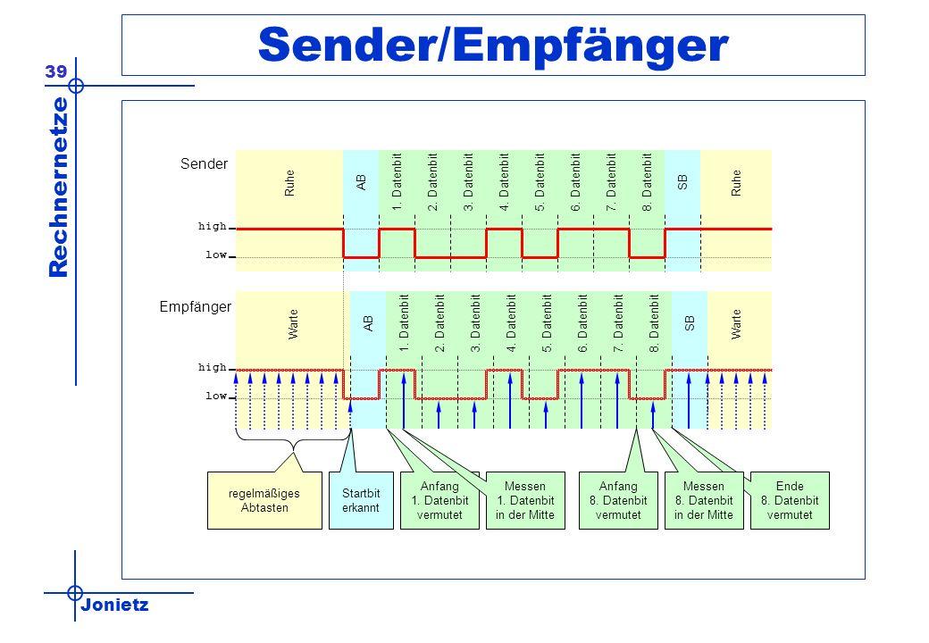 Jonietz Rechnernetze 39 Sender/Empfänger Ruhe ABSB1.