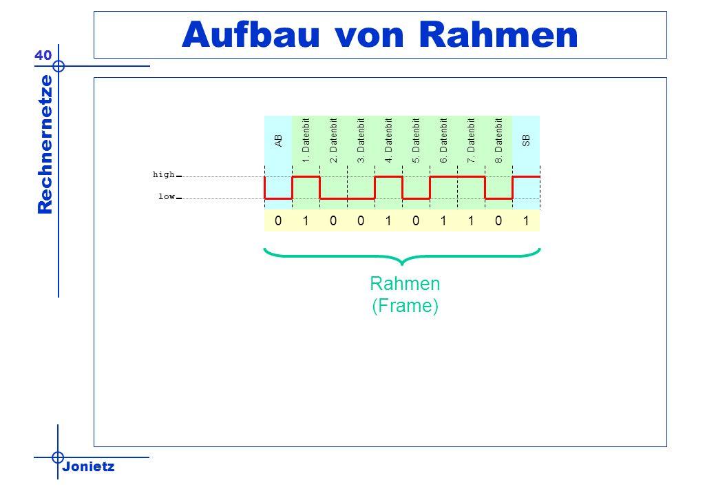 Jonietz Rechnernetze 40 Aufbau von Rahmen ABSB1. Datenbit2. Datenbit3. Datenbit4. Datenbit5. Datenbit6. Datenbit7. Datenbit8. Datenbit high low 000010