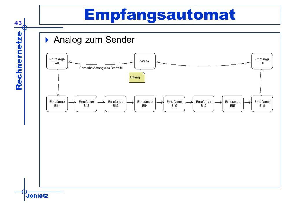 Jonietz Rechnernetze 43 Empfangsautomat Analog zum Sender