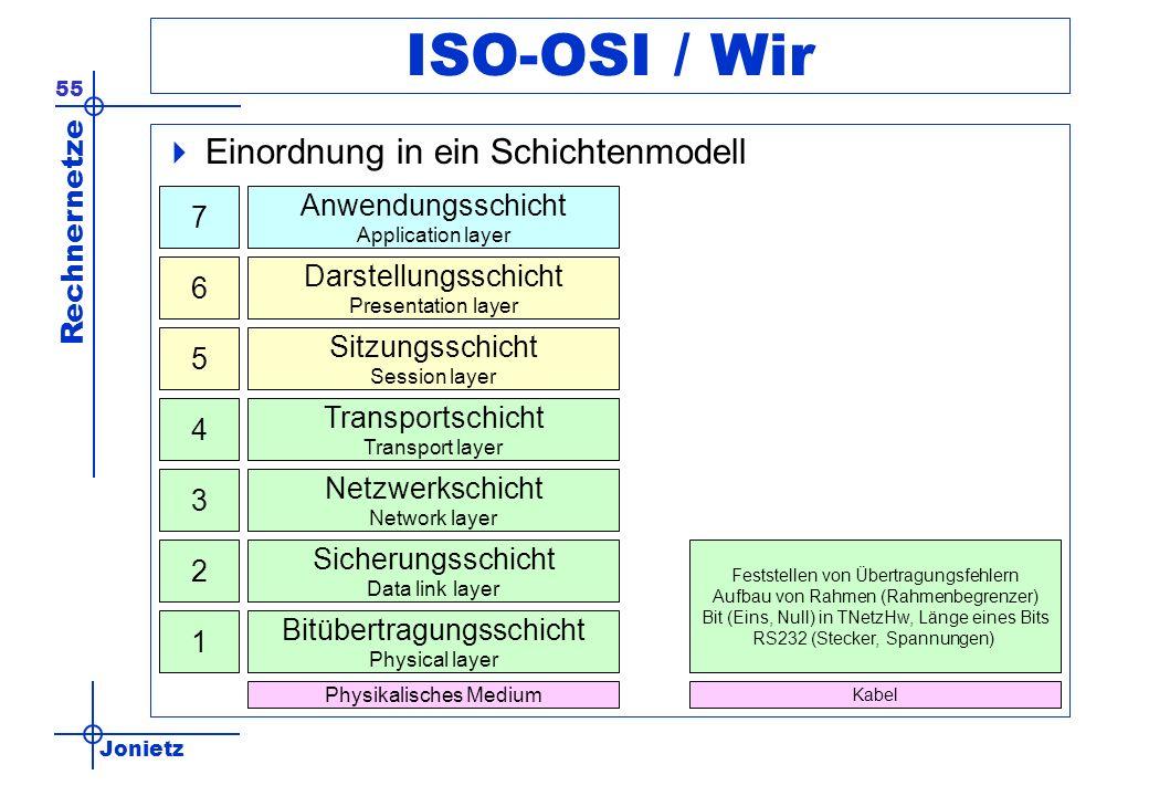 Jonietz Rechnernetze 55 ISO-OSI / Wir Einordnung in ein Schichtenmodell Anwendungsschicht Application layer Darstellungsschicht Presentation layer Sit
