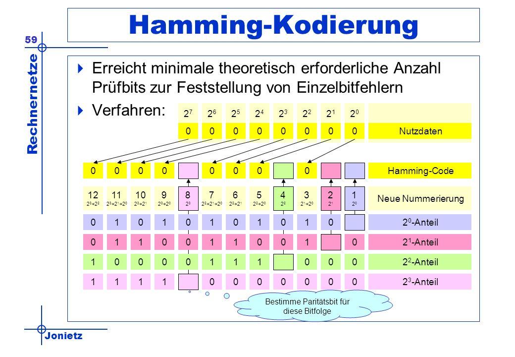 Jonietz Rechnernetze 59 2727 2626 2525 2424 23232 2121 2020 Hamming-Kodierung Erreicht minimale theoretisch erforderliche Anzahl Prüfbits zur Feststellung von Einzelbitfehlern Verfahren: 0 Nutzdaten 0000000 00000000 00000001111 2 3 -Anteil 120120 221221 3 2 1 +2 0 4224222 5 2 2 +2 0 6 2 2 +2 1 7 2 2 +2 1 +2 0 823823 9 2 3 +2 0 10 2 3 +2 1 11 2 3 +2 1 +2 0 12 2 3 +2 2 01010101010 2 0 -Anteil Neue Nummerierung 01001100110 2 1 -Anteil 00011100001 2 2 -Anteil Hamming-Code Bestimme Paritätsbit für diese Bitfolge