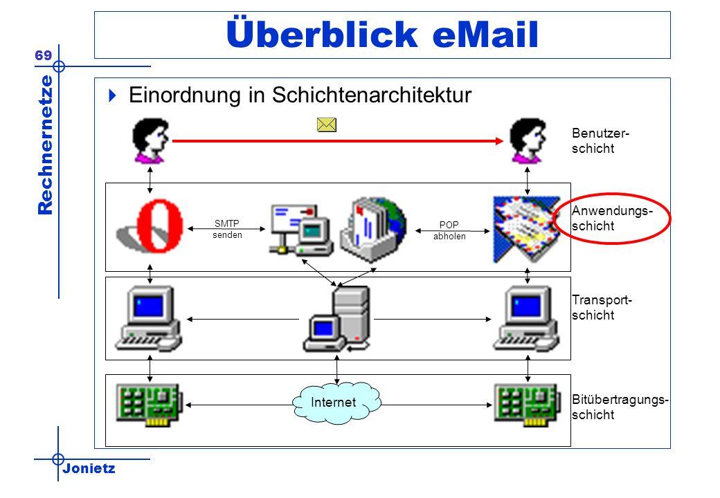 Jonietz Rechnernetze 69 Überblick eMail Einordnung in Schichtenarchitektur Internet Transport- schicht Bitübertragungs- schicht SMTP senden POP abhole