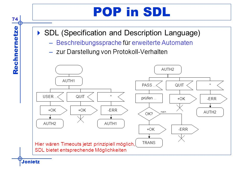 Jonietz Rechnernetze 74 POP in SDL SDL (Specification and Description Language) –Beschreibungssprache für erweiterte Automaten –zur Darstellung von Protokoll-Verhalten AUTH1 QUITUSER...