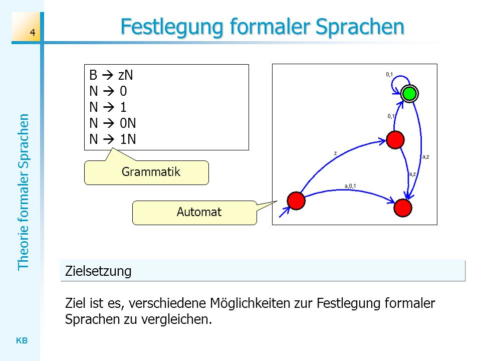 KB Theorie formaler Sprachen 15 Zusammenhang: Grammatik – Automat S zA A 0 A 1 A 0A A 1A B A 0B A 1B S zA A 1A A 0A Grammatik NFANFA Grammatik Die Übersetzung Grammatik NFA bzw.