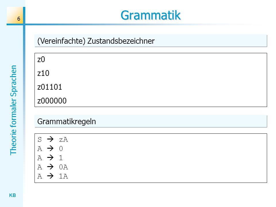 KB Theorie formaler Sprachen 17 Äquivalenzsatz S zA A 0 A 1 A 0A A 1A B A 0B A 1B S zA A 1A A 0A Grammatik NFANFA Grammatik Satz Jede durch einen endlichen Automaten erkennbare Sprache ist regulär.